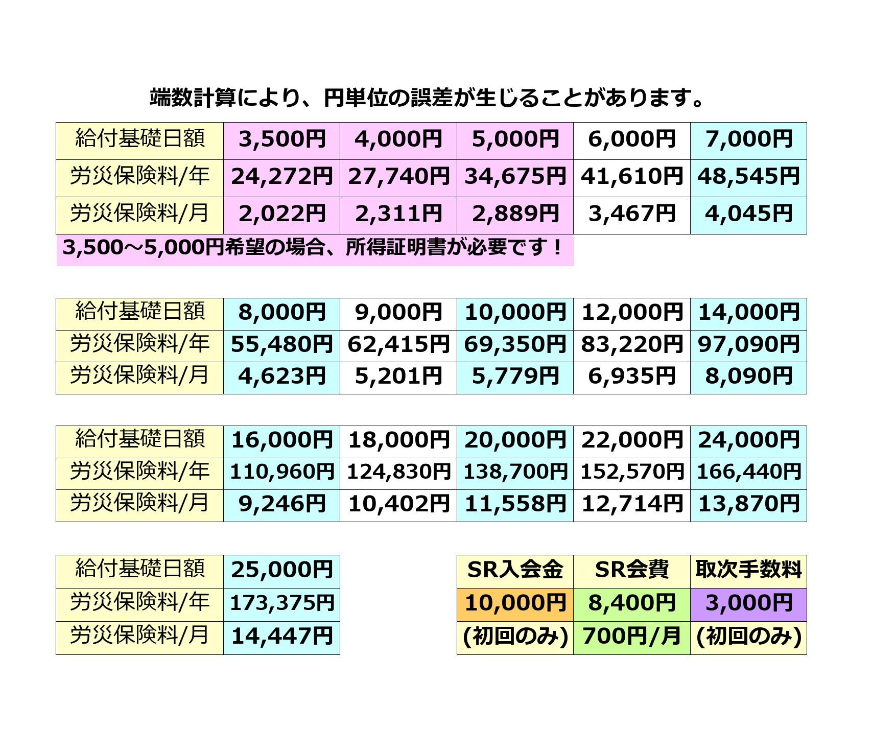 労災保険料・SR協会入会金&会費